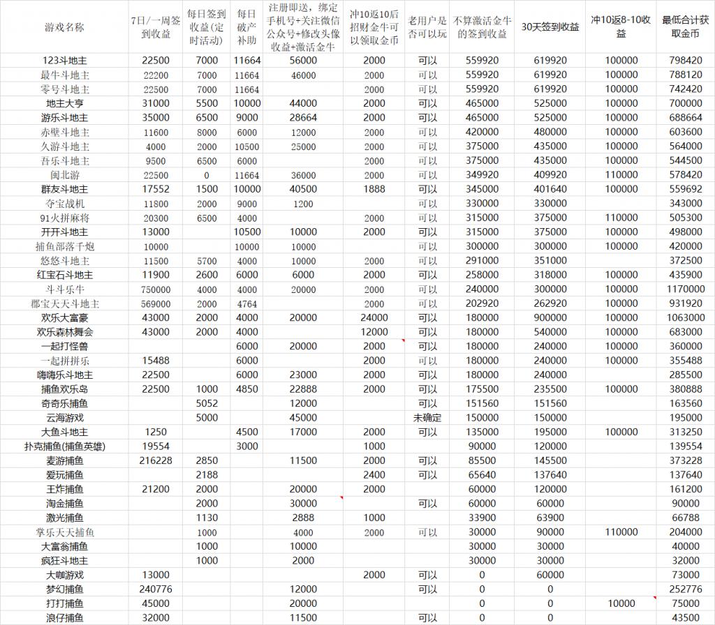 运营个游戏试玩APP,月入十万,已有数十个成功案例-第10张图片